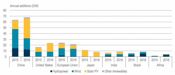 Renewable capacity growth by country/region
