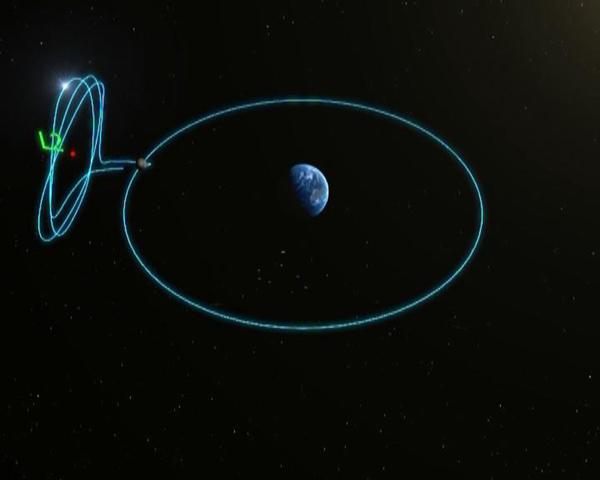 Image demonstrating a halo orbit around the second Earth-Moon Lagrange point, from which the Chang'e-4 communications relay satellite will operate.