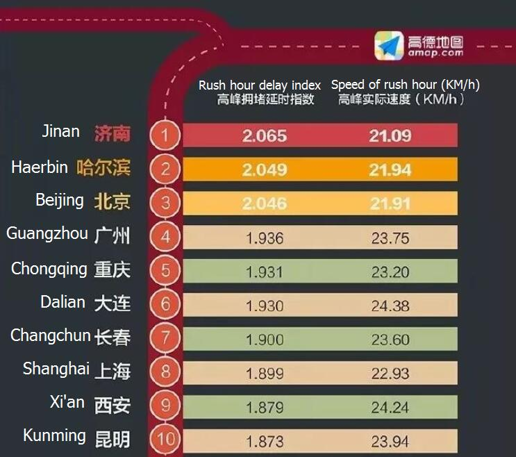 China reveals the top 10 most traffic-congested cities