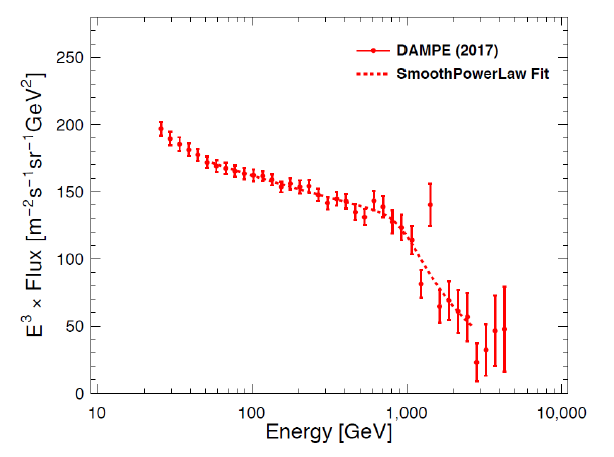 The electron plus positron spectrum measured by DAMPE.