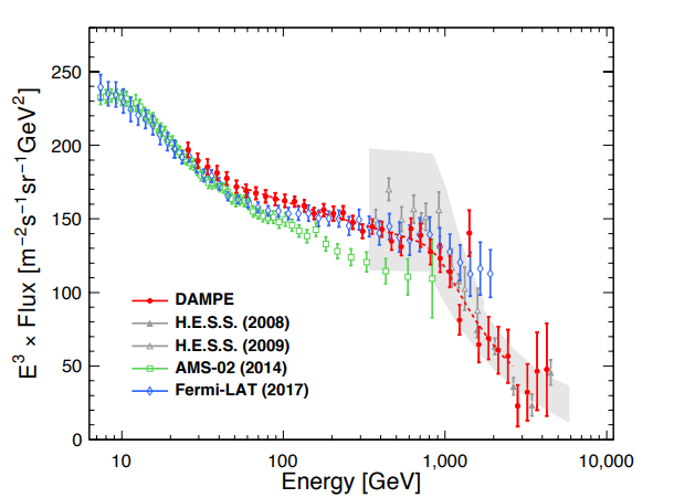 The CRE spectrum measured by DAMPE and related experiments.
