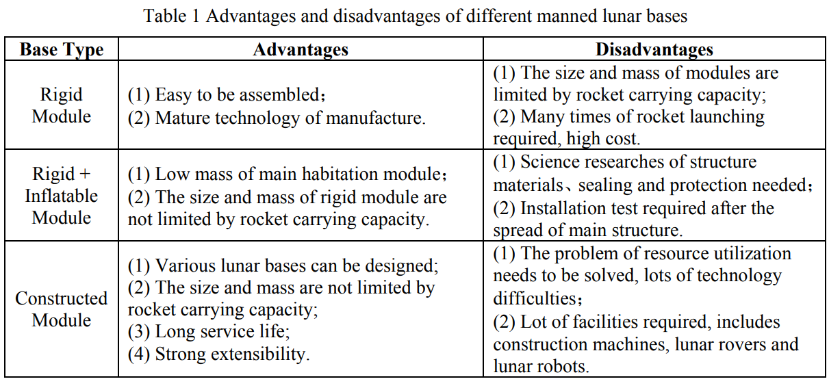 Advantages and disadvantages of different manned lunar bases