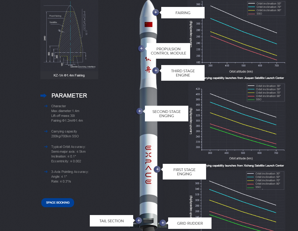 The capabilities of Kuaizhou-1A launch vehicle, detailed on the EXPACE webpages.