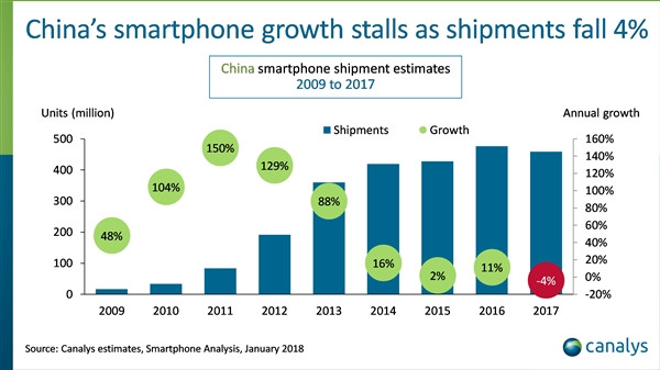 The world's second largest economy maintained average mobile phone growth of 90 percent between 2009 and 2014.