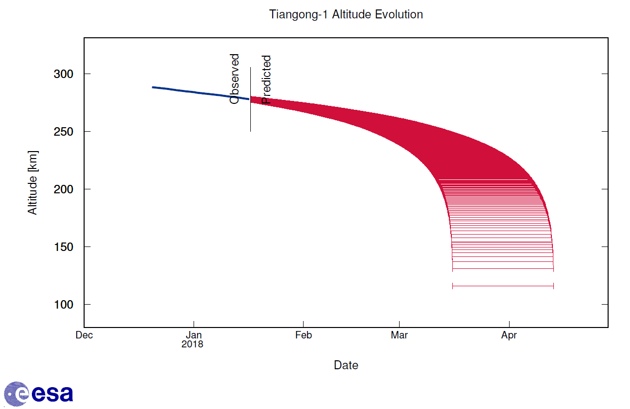 Current forecast altitude decay for Tiangong-1.