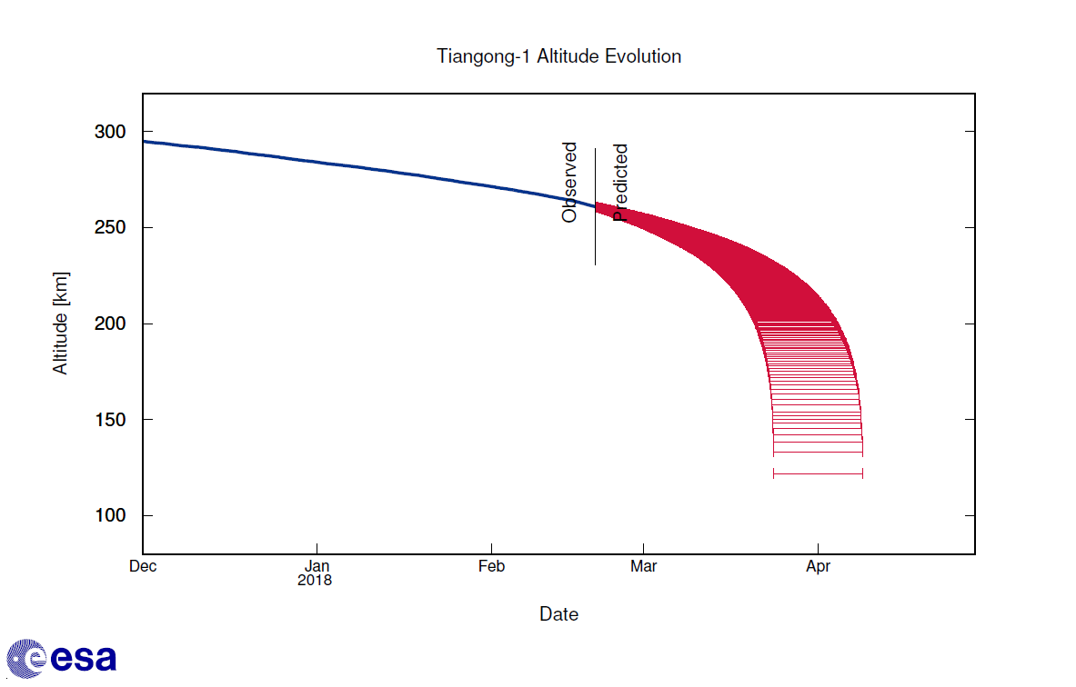 Tiangong-1 altitude decay forecast from ESA's Space Debris Office, as of February 21.