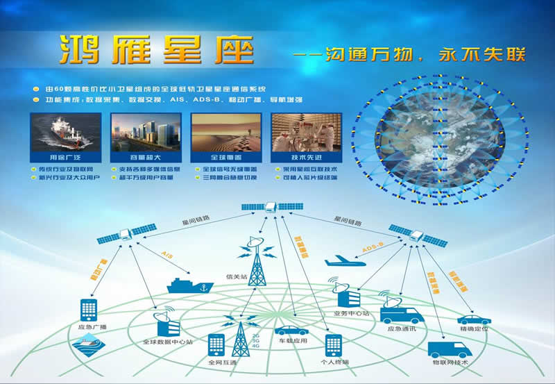 Potential uses of the 320-plus-satellite Hongyan low Earth orbit communications constellation.