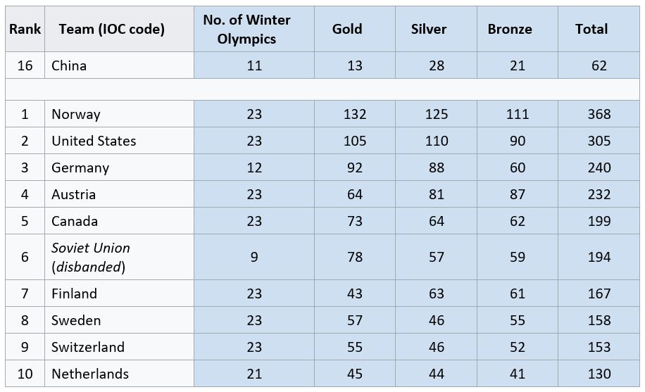 China and the top ten all-time medal winners for all Winter Olympic Games from 1924 to 2018. Up to date as of February 25, 2018.
