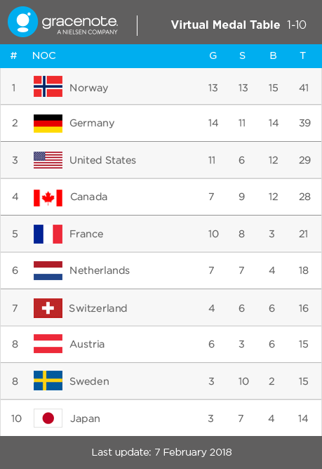 Gracenote predicted where each country would finish in the medal table at the 2018 Winter Olympics, with China failing to live up to its billing.