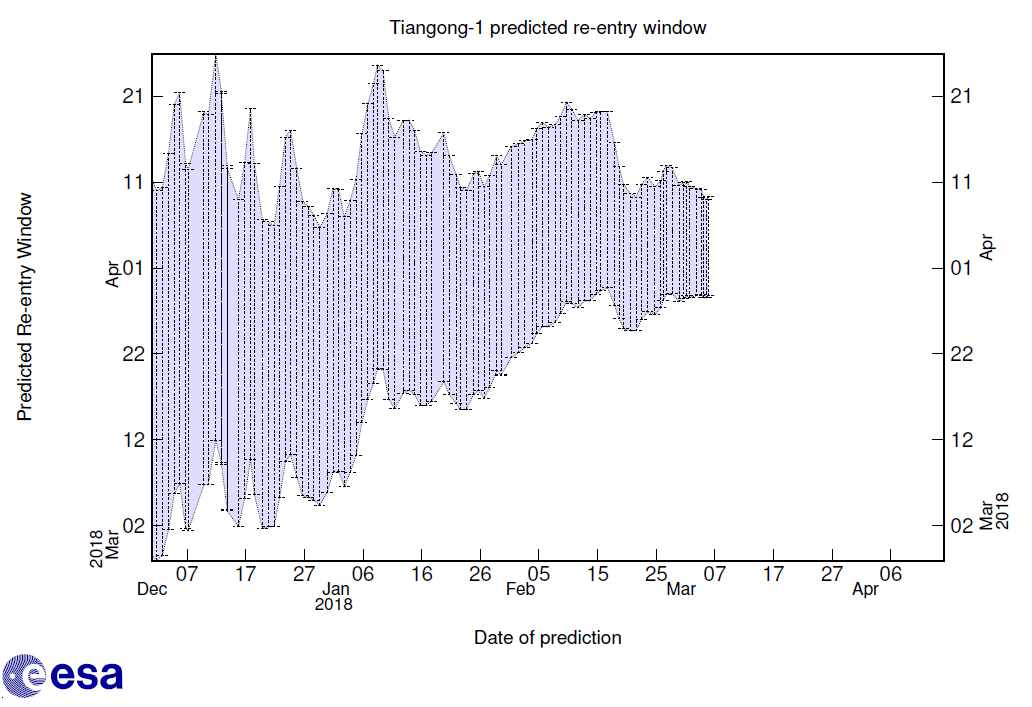 Tiangong-1 reentry window forecast as of 6 March.