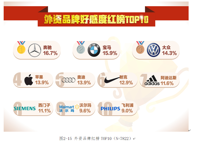 McDonald is the least popular foreign brand for Chinese consumers.