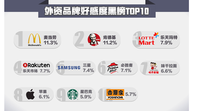McDonald's is the most unpopular foreign brand among Chinese