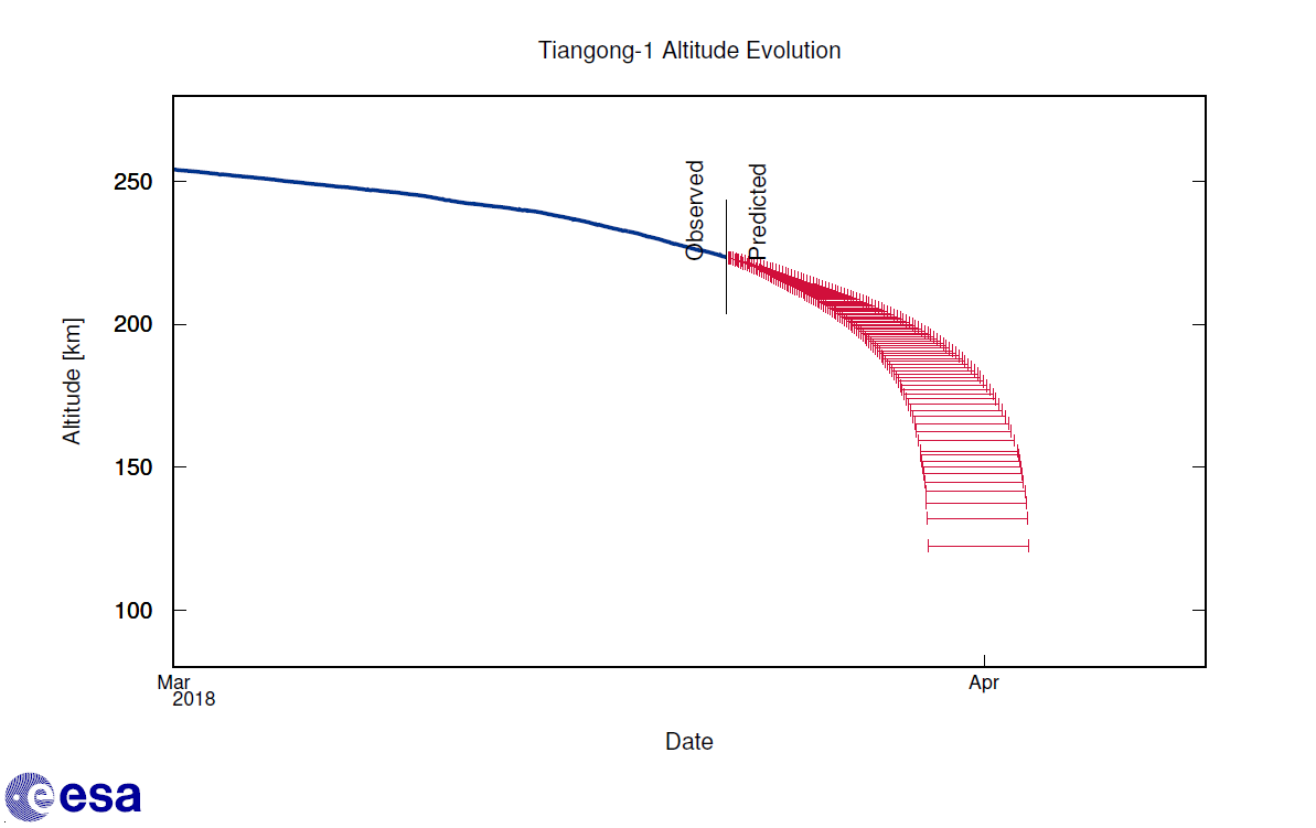 ESA's altitude decay forecast for Tiangong-1 as of 22 March, 2018.