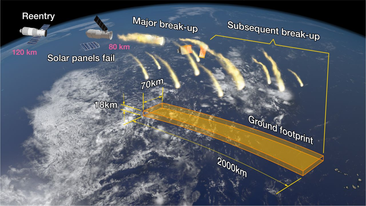 A graphic breaking down the expected breakup of the Tiangong-1 space lab on reentry.