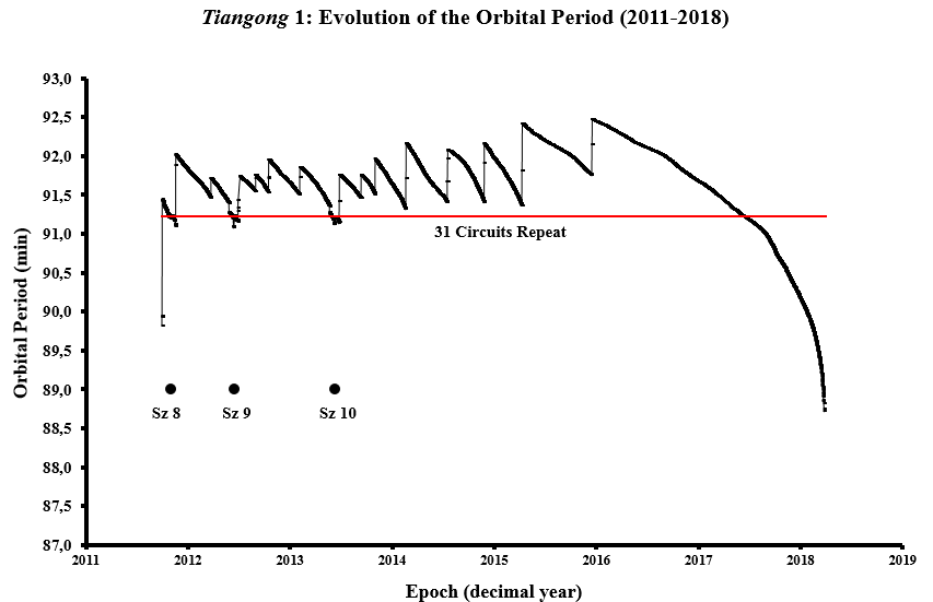 The evolution of the orbital period of Tiangong-1 from 2011 to 2018, noting the times of Shenzhou missions 8, 9 and 10.
