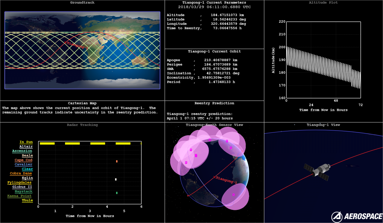 The Tiangong-1 reentry Dashboard: Where is Tiangong-1 now?, published on April 1, 2018.