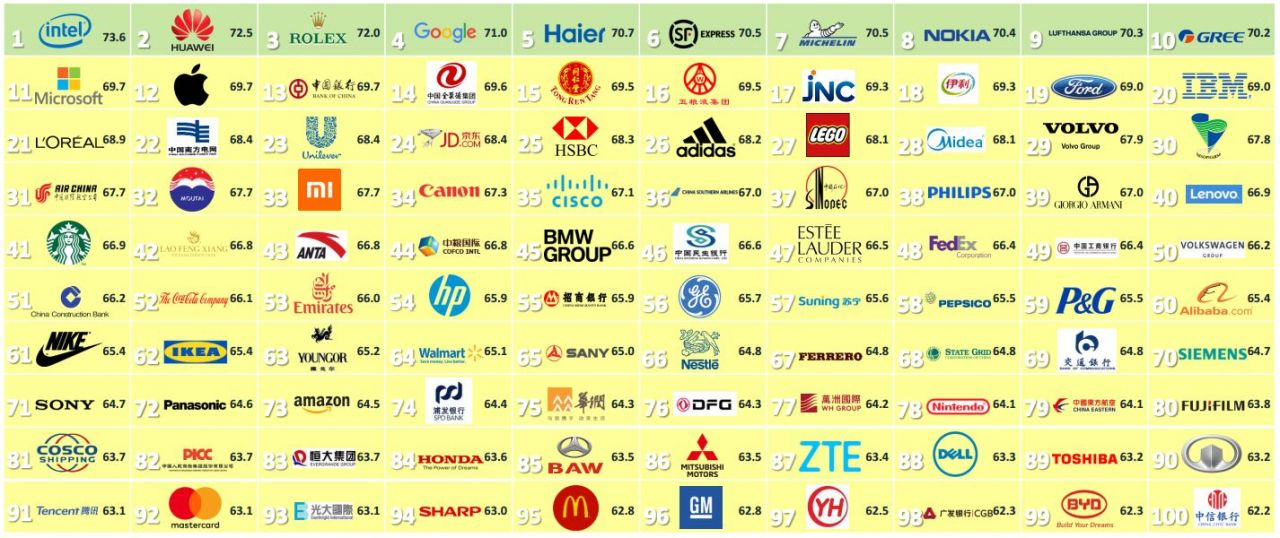 The top 100 brands in China (global and local), according to Reputation Institute's study China RepTrak 100.