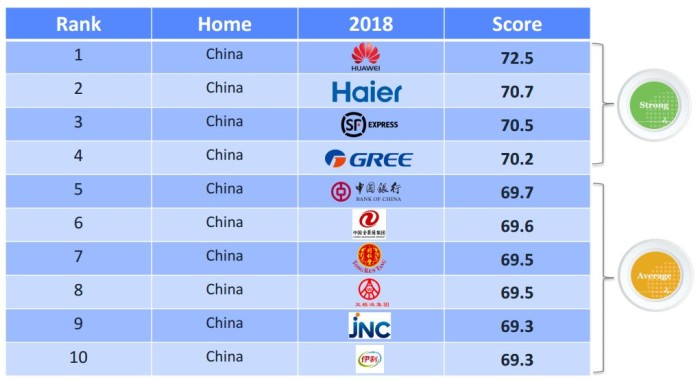 The top 10 local brands in China, according to Reputation Institute's study.