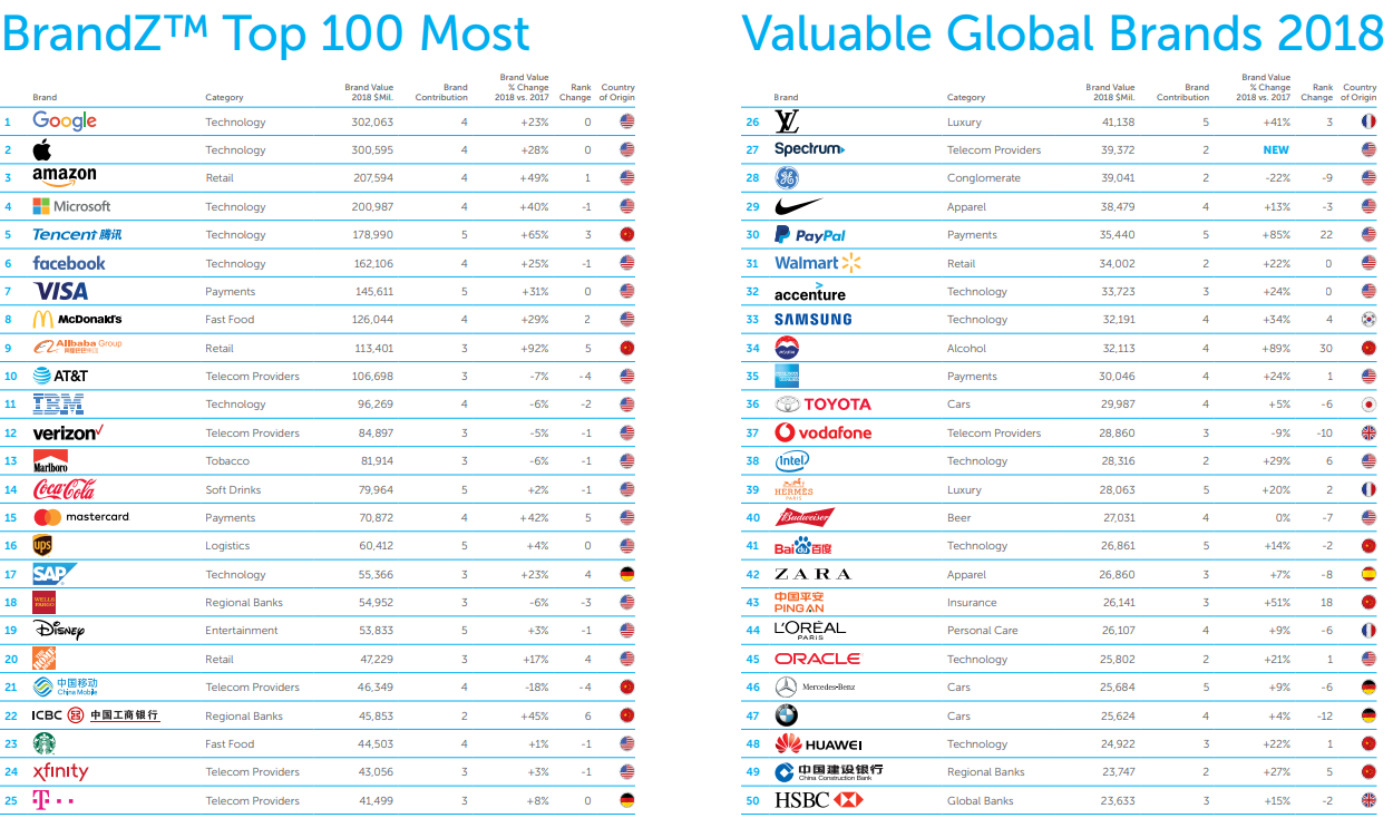 Chinese tech leaders Tencent and Alibaba enter BrandZ top 10 most valuable global brands