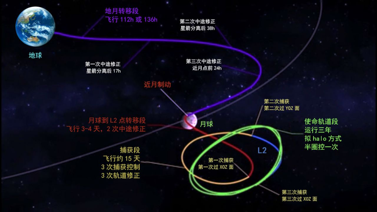 A chart laying out the trajectories for the Queqiao Chang'e-4 lunar relay satellite to obtain a halo orbit around the second Earth-Moon Lagrange point.