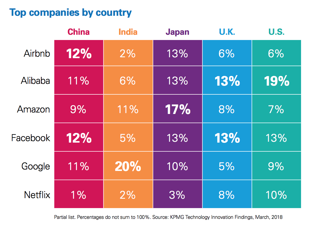 KPMG survey of disruptive companies by country.