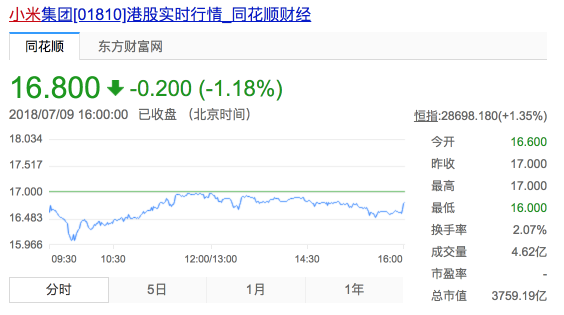 Chinese smartphone maker Xiaomi saw its share price fall below the offer price on its first full day as a public company.