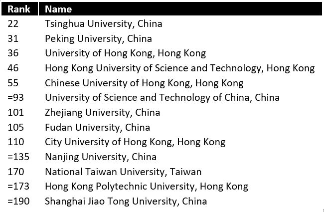 List of universities in mainland China, Hong Kong and Taiwan that appear in the top 200 of the 2019 Times Higher Education World University Rankings.