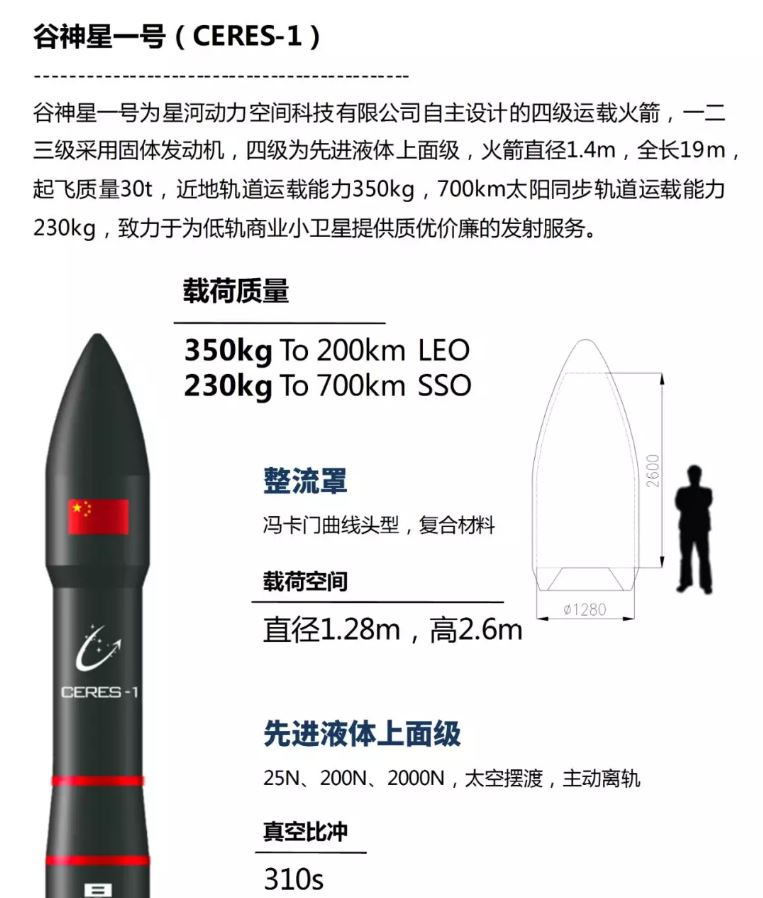 Illustration of the Galactic Energy/Xinghe Power plans for the Ceres-1 four-stage solid-fuelled launch vehicle.