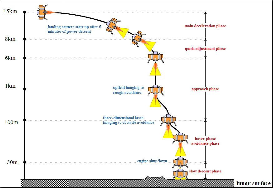 The planned powered descent sequence for the Chang'e-4 lunar far side landing.