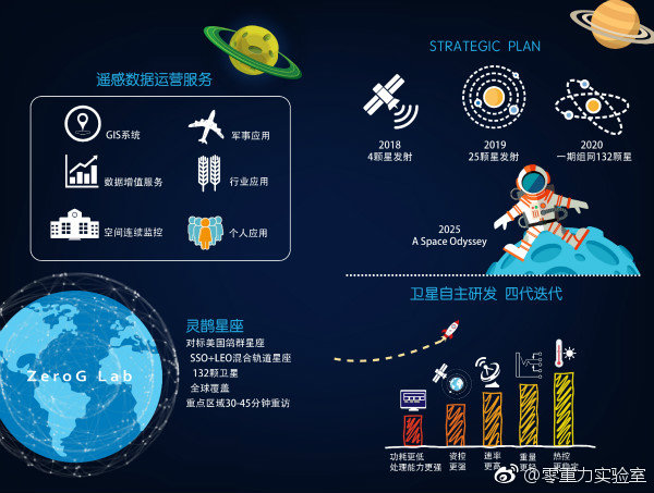 ZeroG Lab's strategic plan.