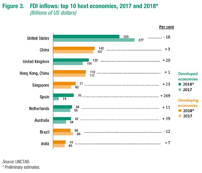 Global FDI inflows in 2017 and 2018.