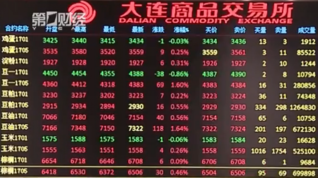 First Chinese commodity option listed