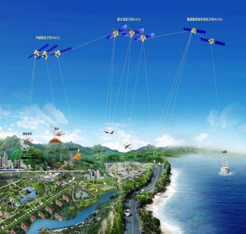 Beidou satellites in MEO, GEO and IGSO orbits linking to devices on Earth (CNSO).