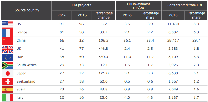 China becomes third-largest investor by FDI projects in 2016. Source: Ernst & Young.