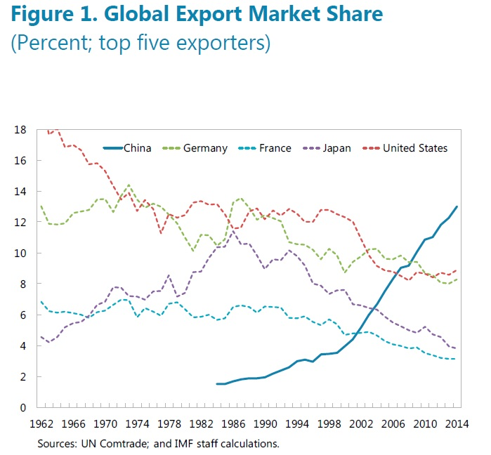 Global export market share. Source:IMF