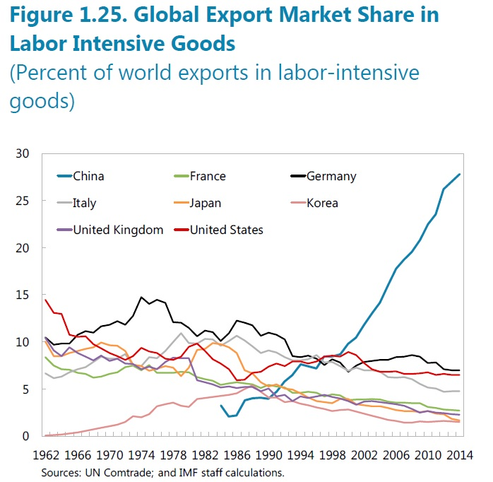 Global export market share in labor intensive goods. Source: IMF
