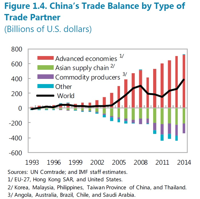 China's trade balance by type of trade partner. Source:IMF
