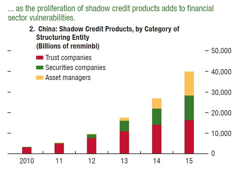 China: Shadow Credit Products. Source:IMF.