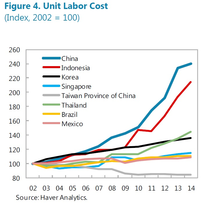 Unit labor costs. Source:IMF