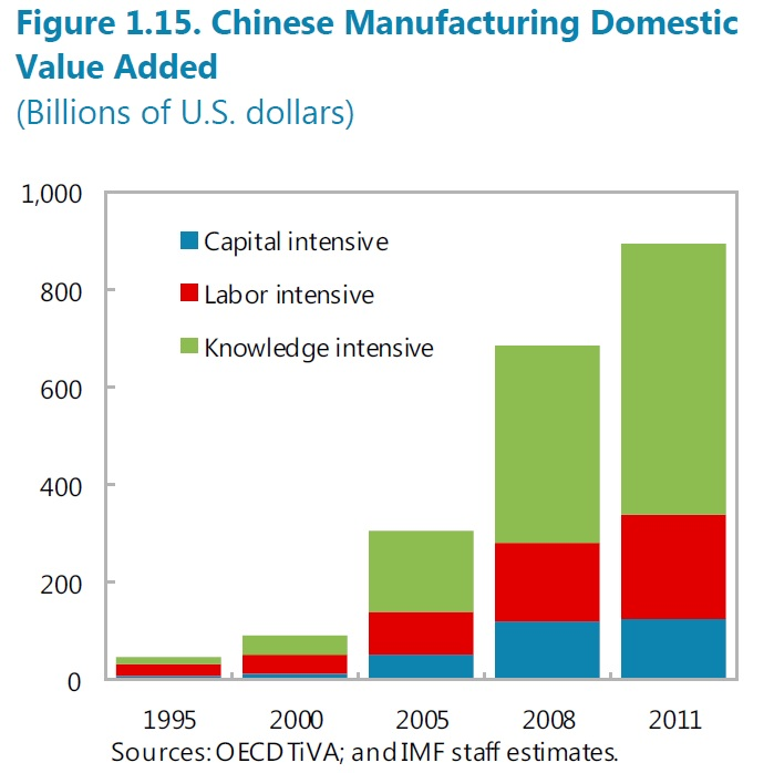Chinese manufacturing domestic value added. Source:IMF