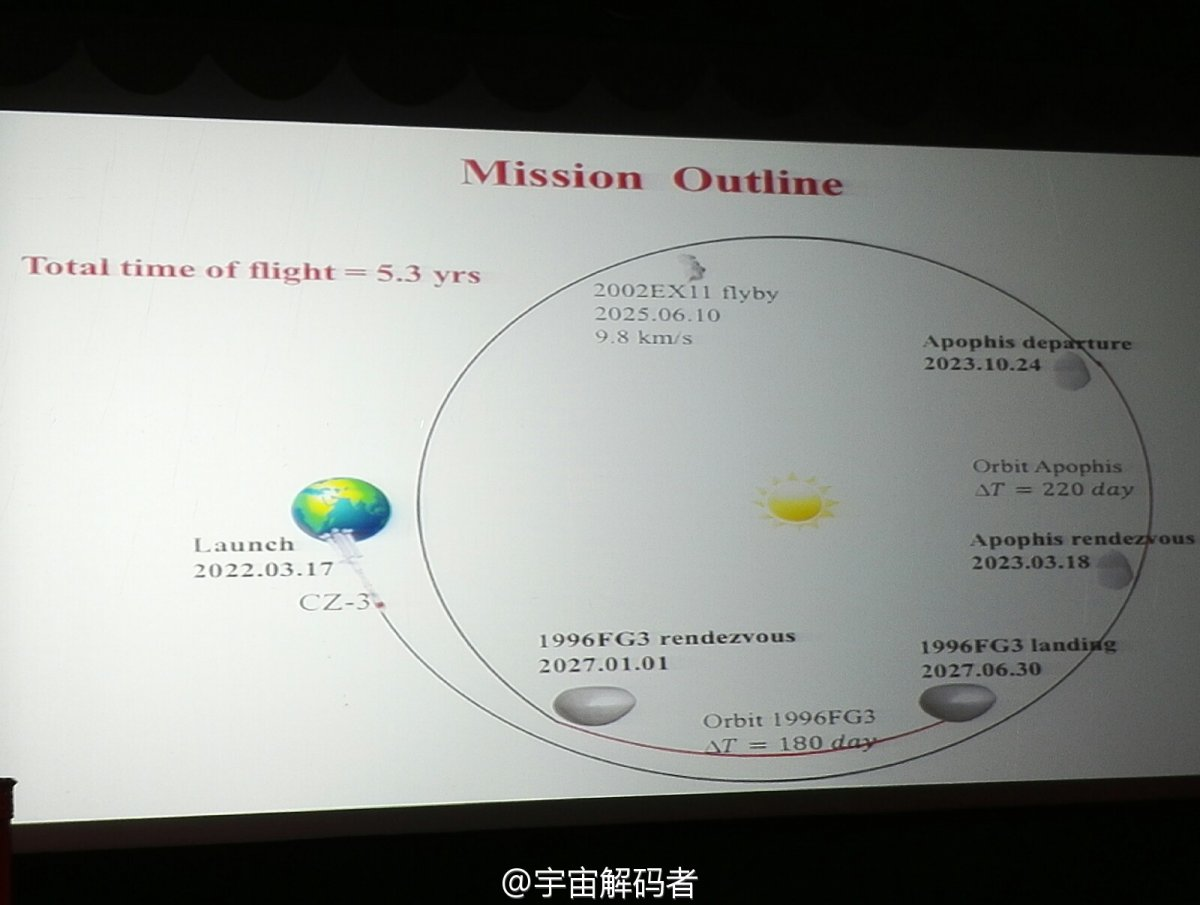 Above: A presentation slide for one Chinese near-Earth asteroid mission outline.