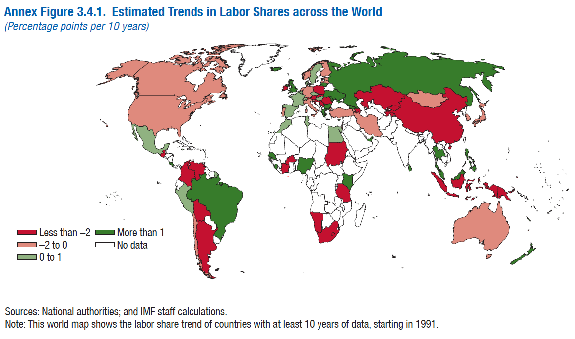 Estimated trends in labour shares across the world. Source: IMF