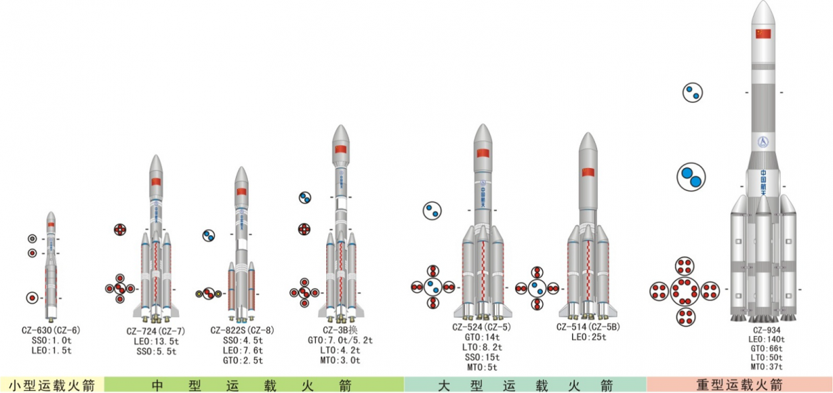 China's existing and proposed Long March launch vehicles, including LM-8 (third left) (CALT).