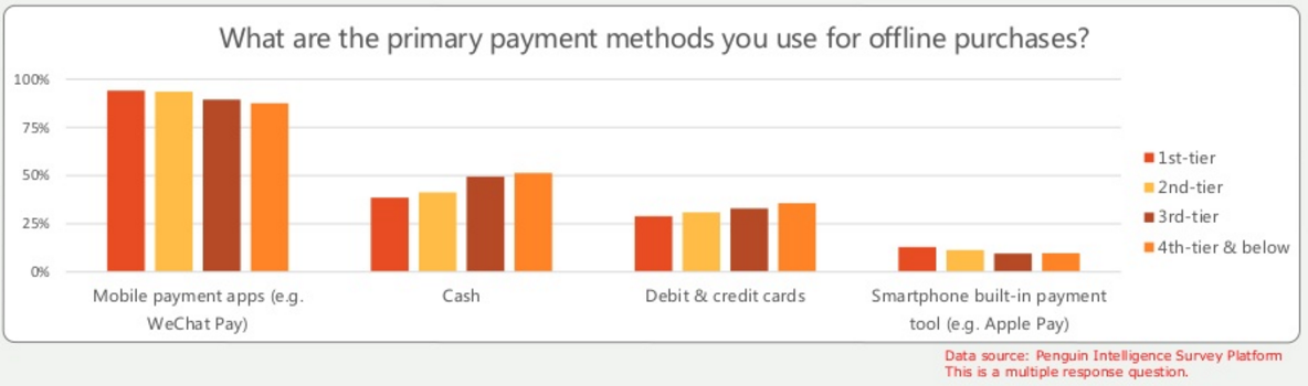 Primary payment methods in China. Source: Penguin Intelligence.