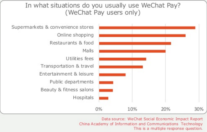 Wechat payments in different situations. Source: Penguin Intelligence.