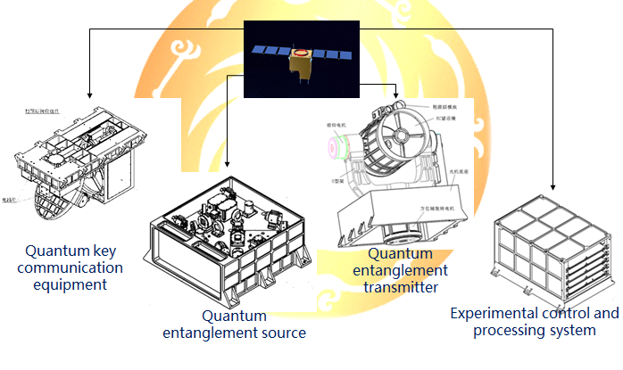 Payloads for China's QUESS quantum communications satellite (NSSC).