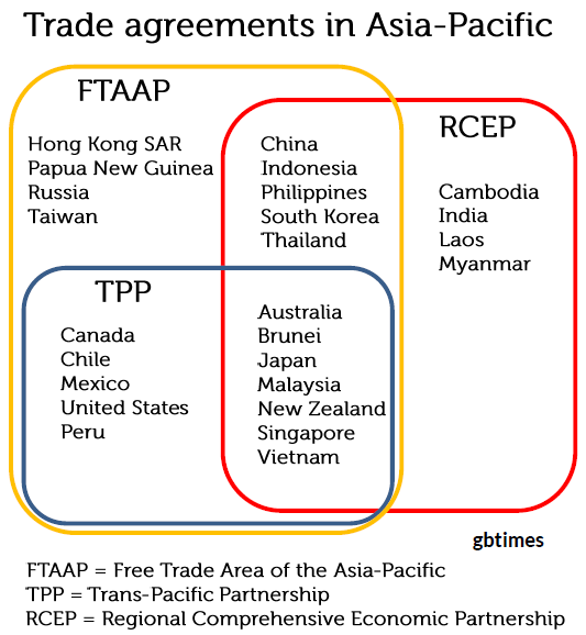 Trade agreements in Asia-Pacific