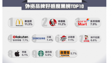 McDonald's is the most unpopular foreign brand among Chinese consumers